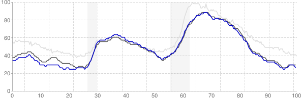 Denver, Colorado monthly unemployment rate chart